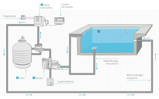 Limpieza piscina Skimmer